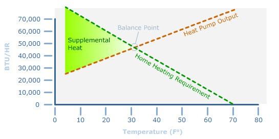 Balance Point Graph