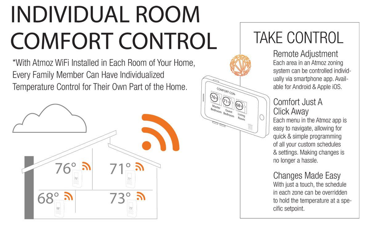 Individual Room Comfort Control